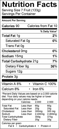 Nutrition label for Kumquat