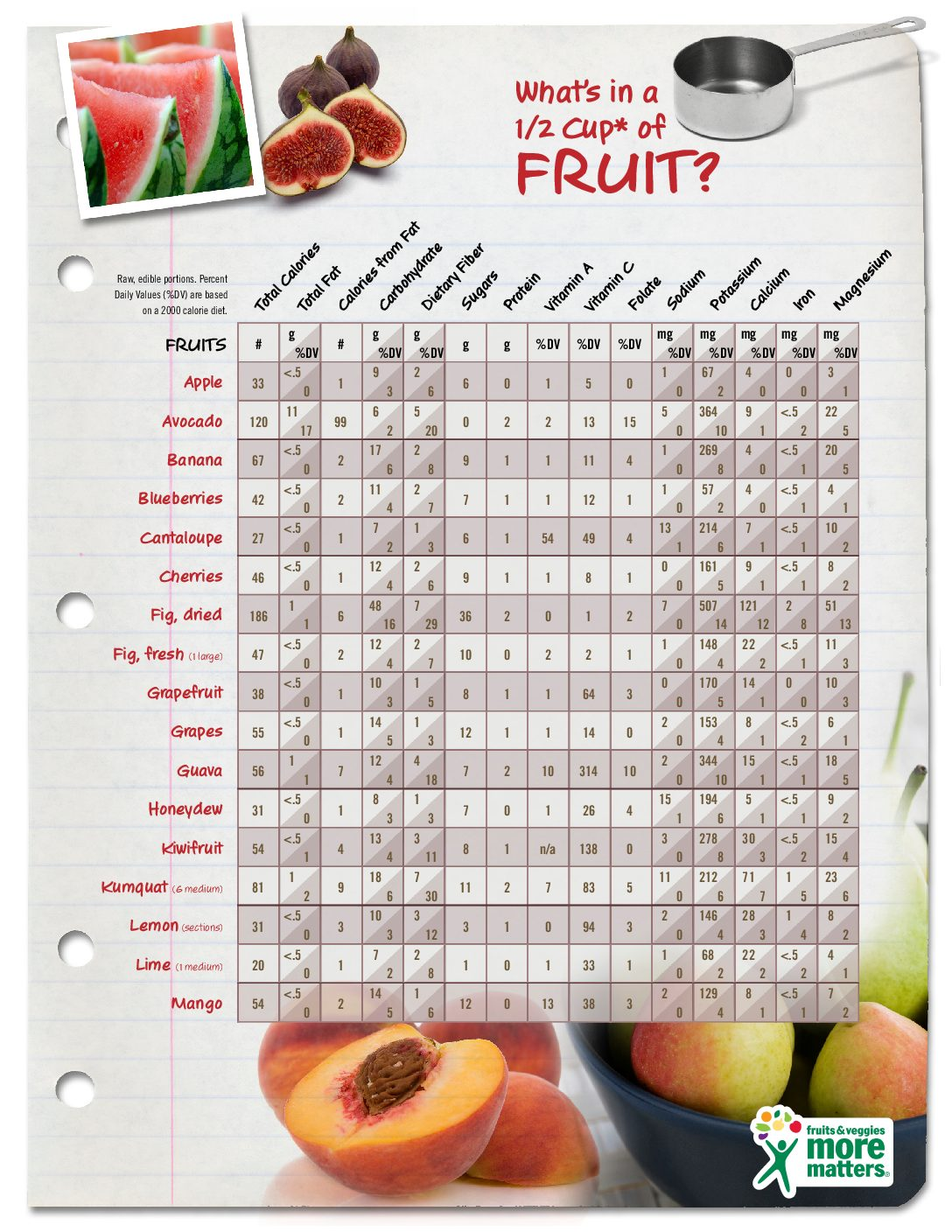 Protein In Fruits And Vegetables Chart