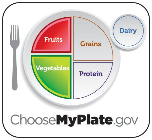 Dietary Guidelines for Americans: Key Highlights - Have A Plant
